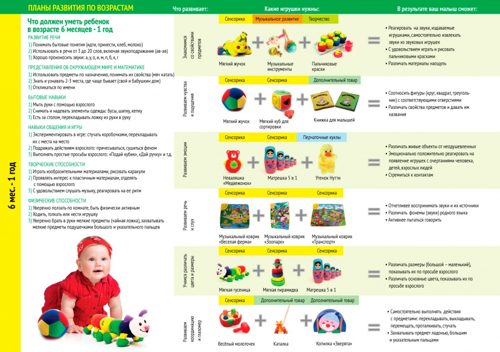 Ребенок в 10 месяцев на набрал вес ребенок в 10 месяцев на набрал вес